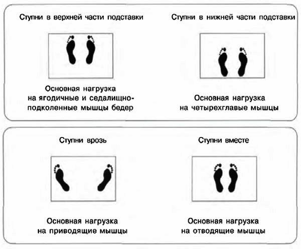 Расположение ступней в жиме лёжа