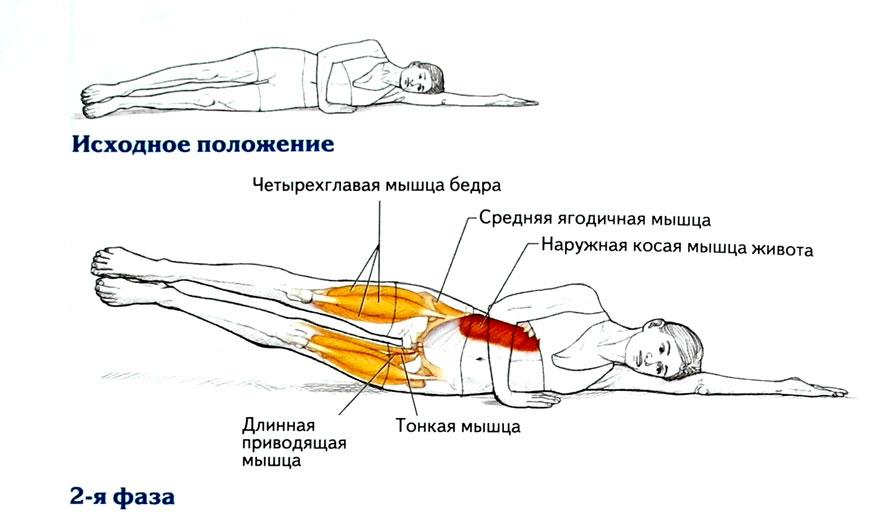 Проработка бедренных и ягодичных мышц