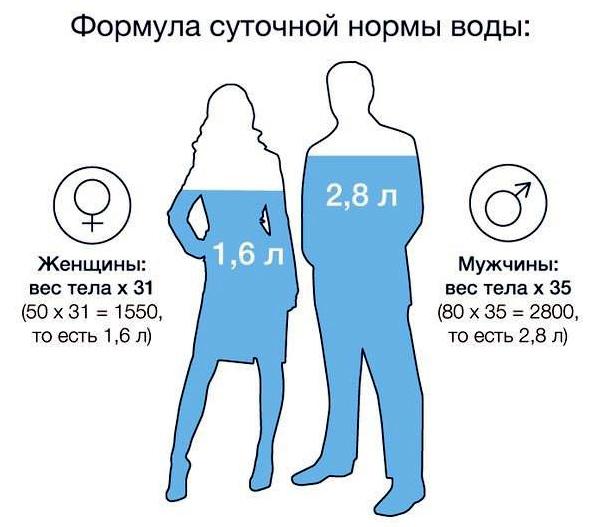 Формула расчёта воды.