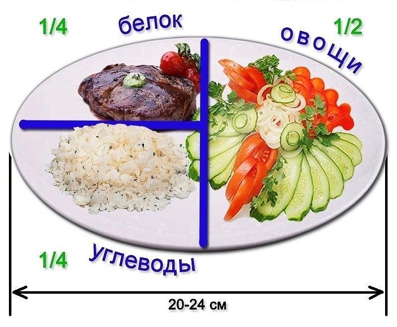 ПП тарелка.